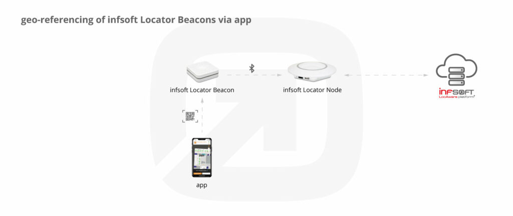 Georeferencing of infsoft Locator Beacons via App