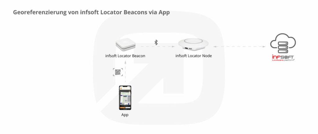 Georeferenzierung von infsoft Locator Beacons via App