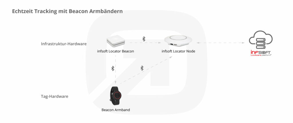 Infografik Beacon Wristband