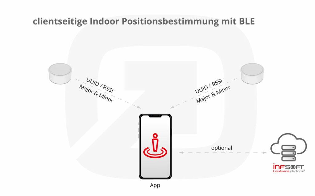 Infografik Clientseitige Positionsbestimmung BLE