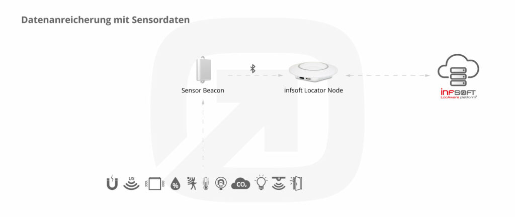 Infografik Condition Sensors Allgemein