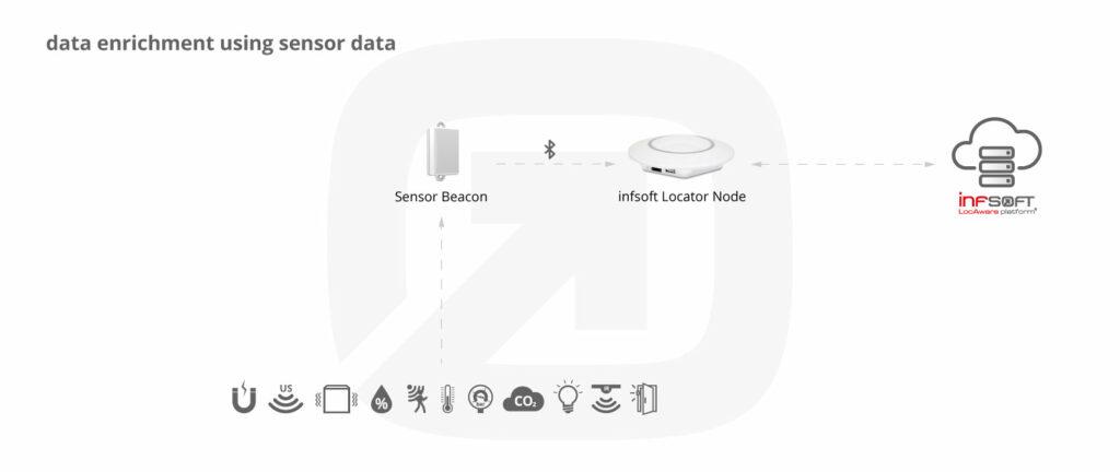 Infografik Condition Sensors Overview