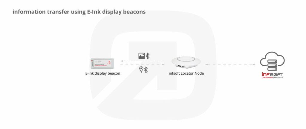 Infografik Informationsanzeige E Ink Display Beacon 29