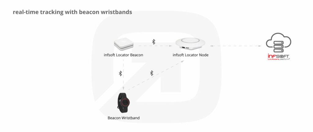 Infografik Realtime Tracking Beacon Wristband