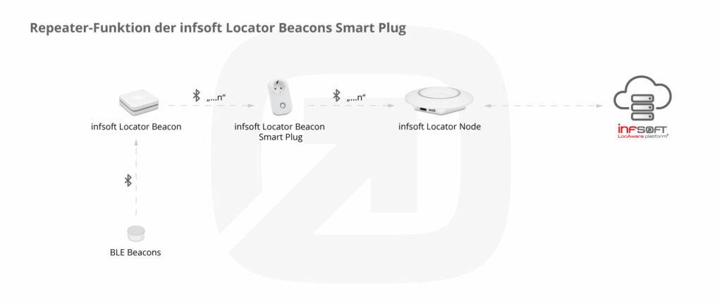 Infografik Repeater Funktion infsoft Locator Beacon Smart Plug