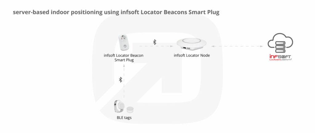 Infografik Serverbased Positioning Smart Plug Ble Tags