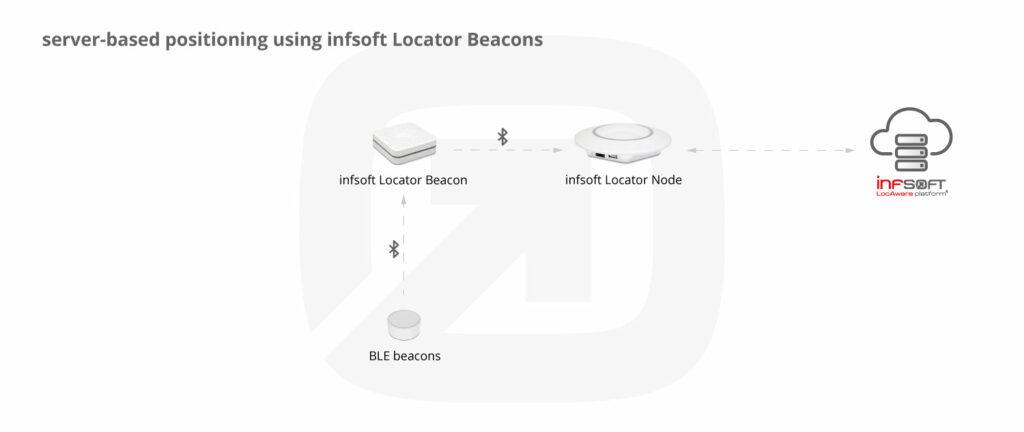 Infografik Serverseitige Positionsbestimmung Locator Beacons