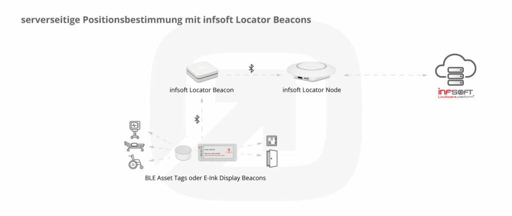 Infografik Serverseitige Positionsbestimmung Locator Beacons Healthcare