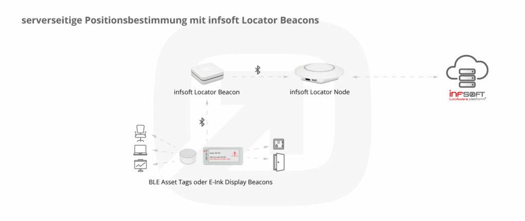 Infografik Serverseitige Positionsbestimmung Locator Beacons Office