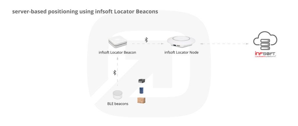 Infografik Serverseitige Positionsbestimmung Locator Beacons Realfotos Industry