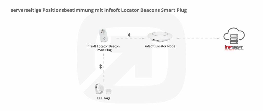 Infografik Serverseitige Positionsbestimmung Smart Plug Ble Tags