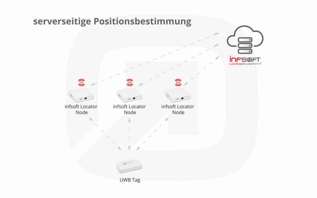 Infografik Serverseitige Positionsbestimmung UWB