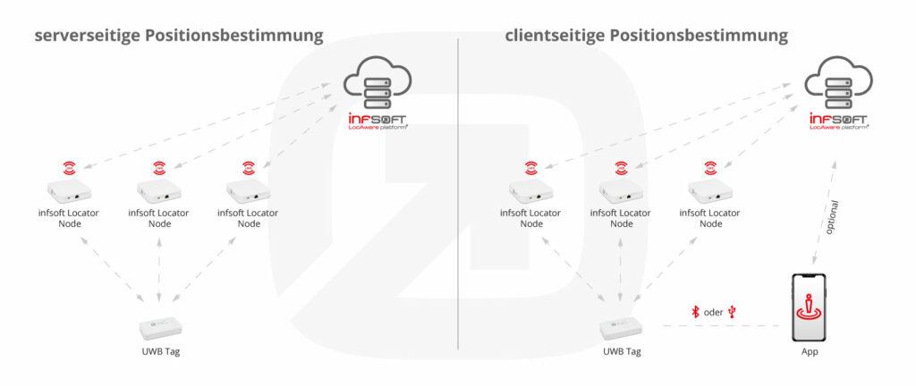 Infografik Serverseitige Vs Clientseitige Positionsbestimmung Uwb Tag Locator Node