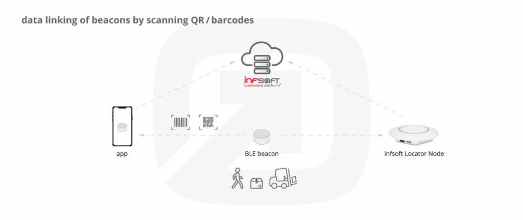 Infographic Beacon Data Linking Code Scanning