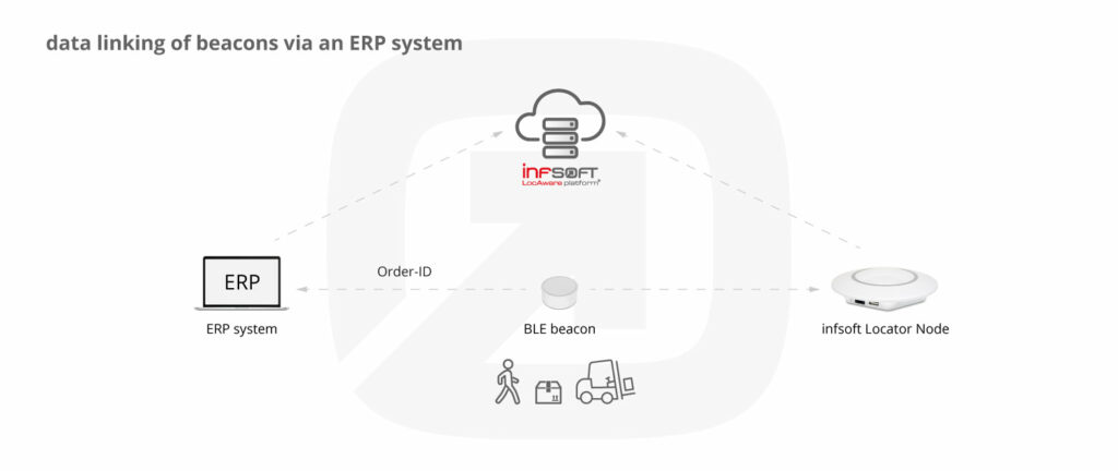Infographic Beacon Data Linking Erp System