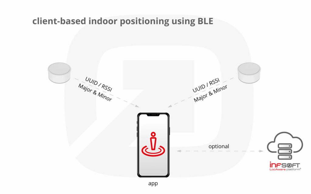 Infographic Clientbased Positioning Ble