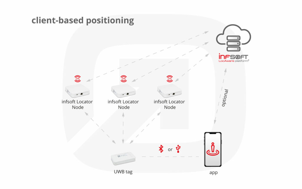 Infographic Clientbased Positioning UWB