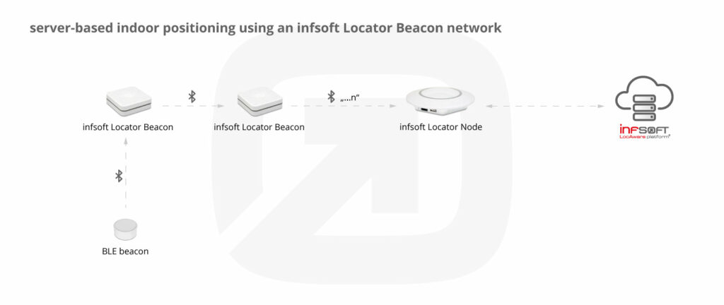 Infographic Positioning Infsoft Locator Beacon Network