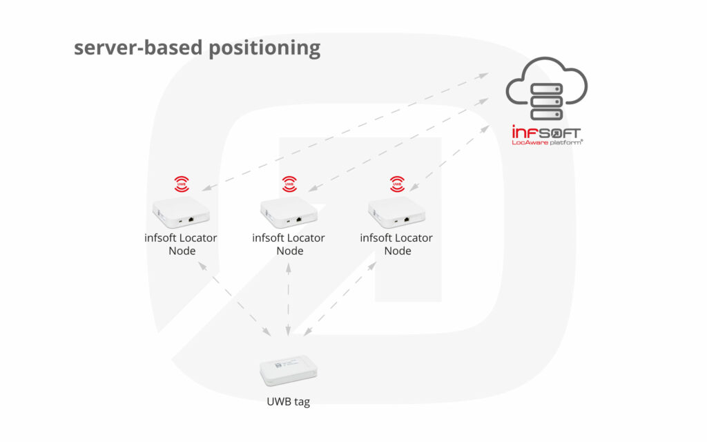 Infographic Serverbased Positioning UWB