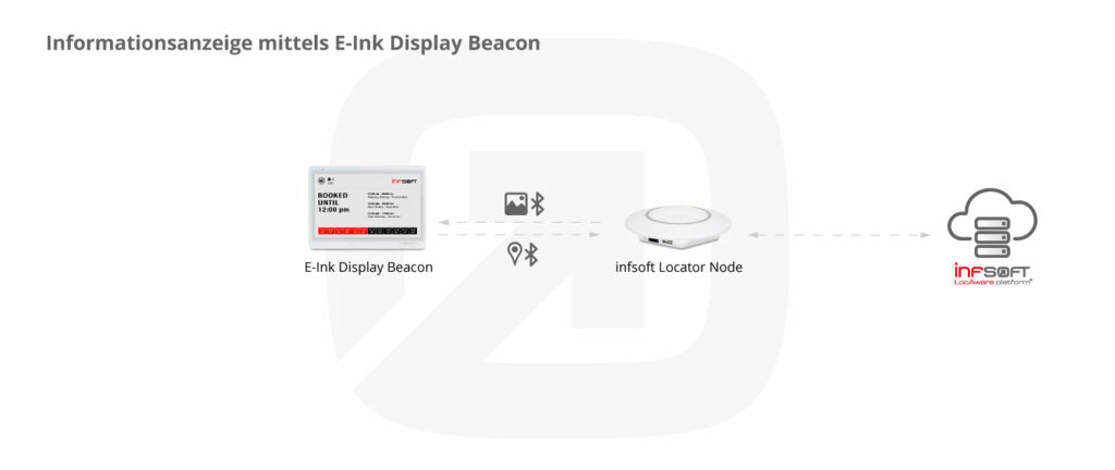 Informationsanzeige Mit Infsoft E Ink Display Beacons