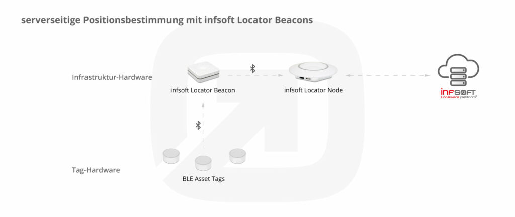 Infsoft Blog Infografik Serverseitige Positionsbestimmung Locator Beacons