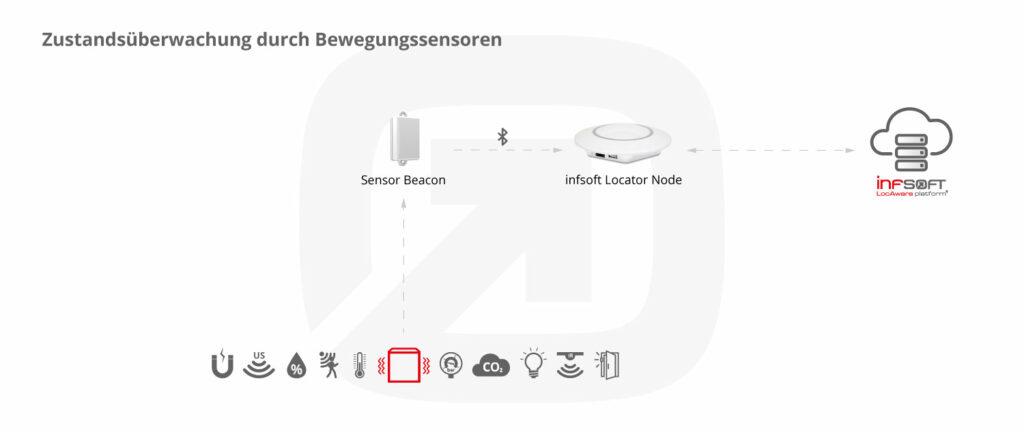 Infsoft Infografik Bewegungssensor
