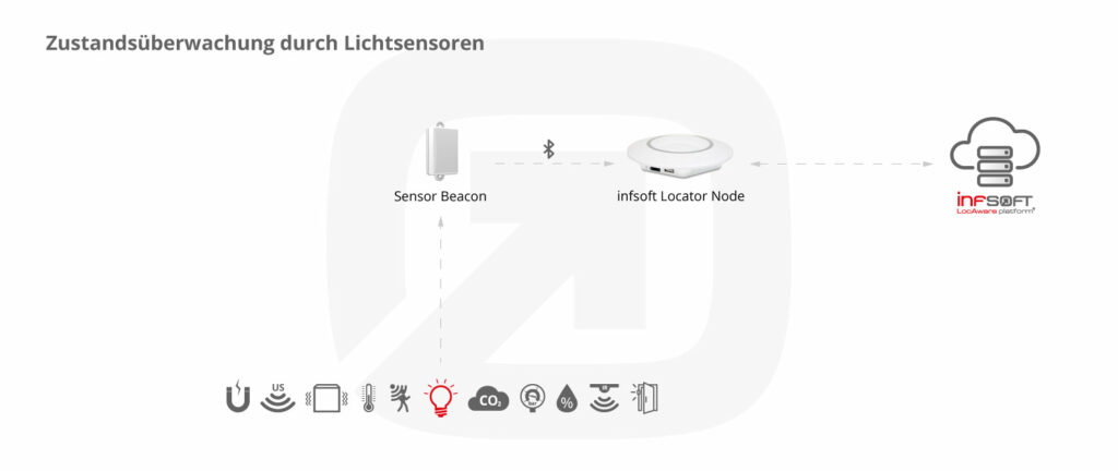 Infsoft Infografik Lichtsensor