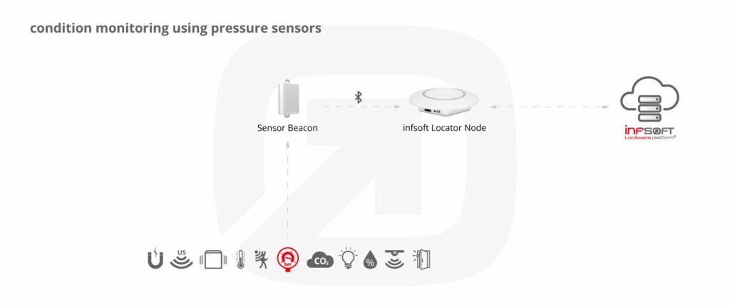 Infsoft Infographic Air Pressure Sensor