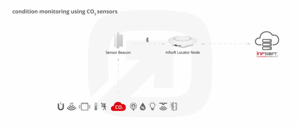 Infsoft Infographic Co2 Sensor