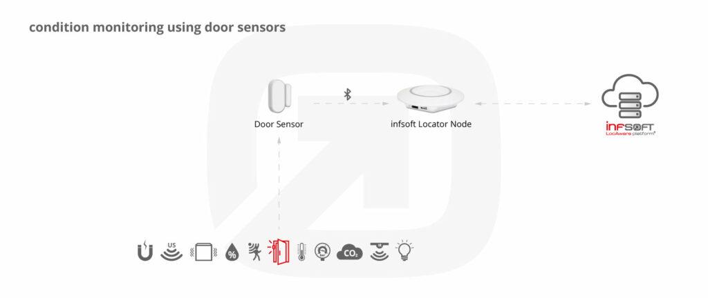Infsoft Infographic Door Sensor