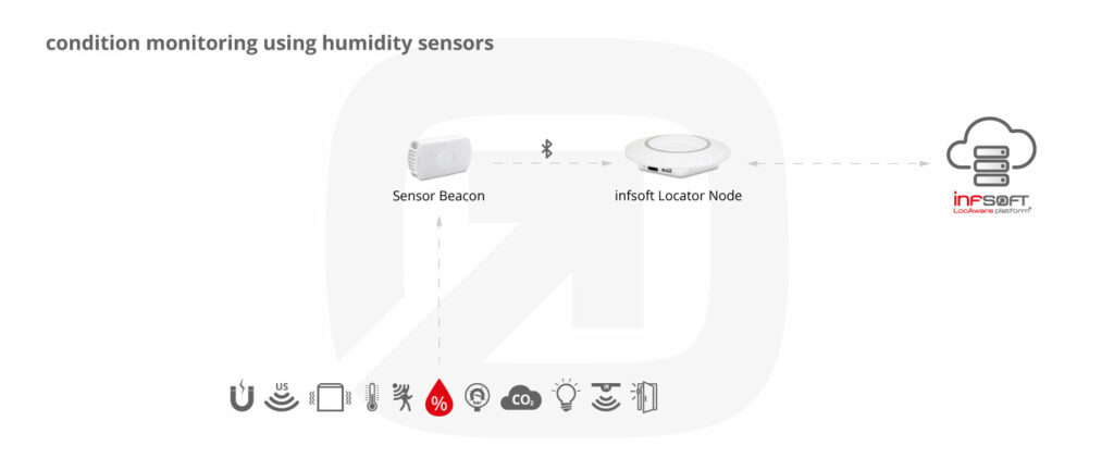 Infsoft Infographic Humidity Sensor
