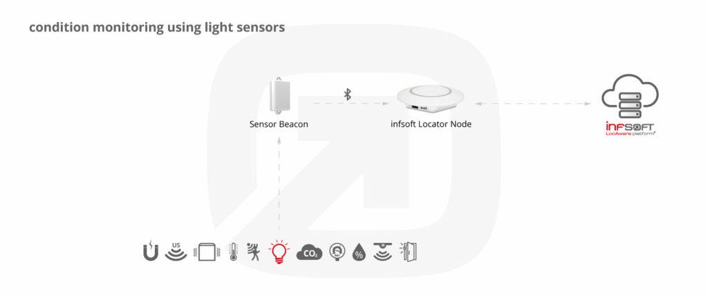 Infsoft Infographic Light Sensor