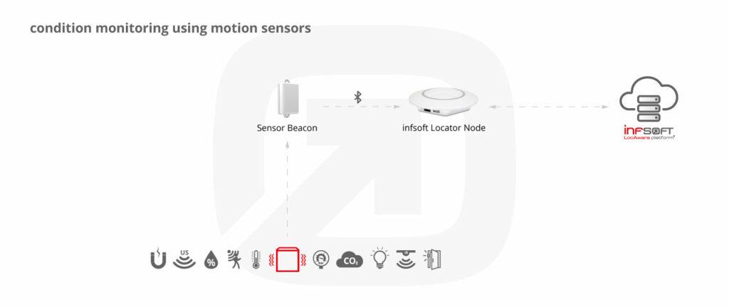 Infsoft Infographic Motion Sensor