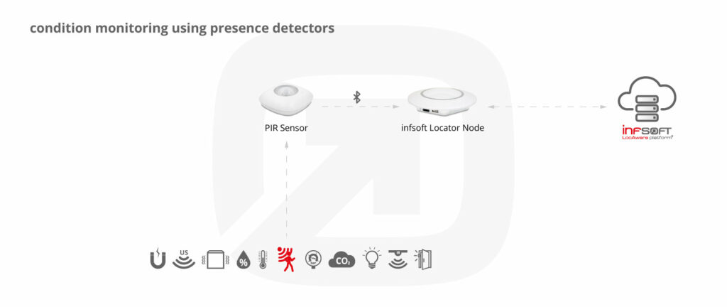 Infsoft Infographic Presence Detector