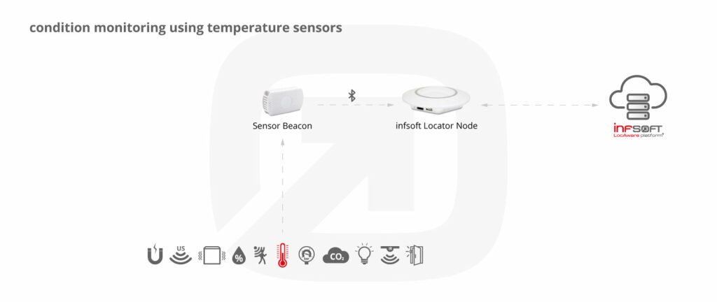 Infsoft Infographic Temperature Sensor