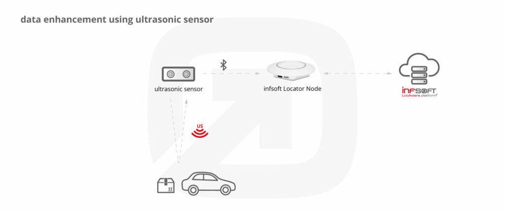 Infsoft Infographic Ultrasonic Sensor