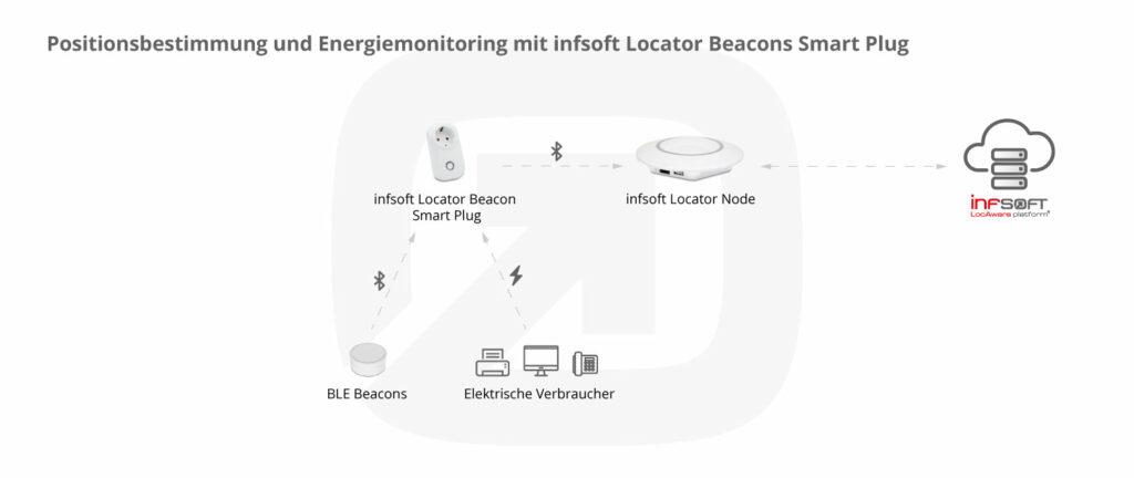 Ortung Und Energiemonitoring Mit Infsoft Smart Plug