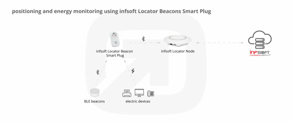 Positioning And Energy Monitoring Using Infsoft Smart Plug