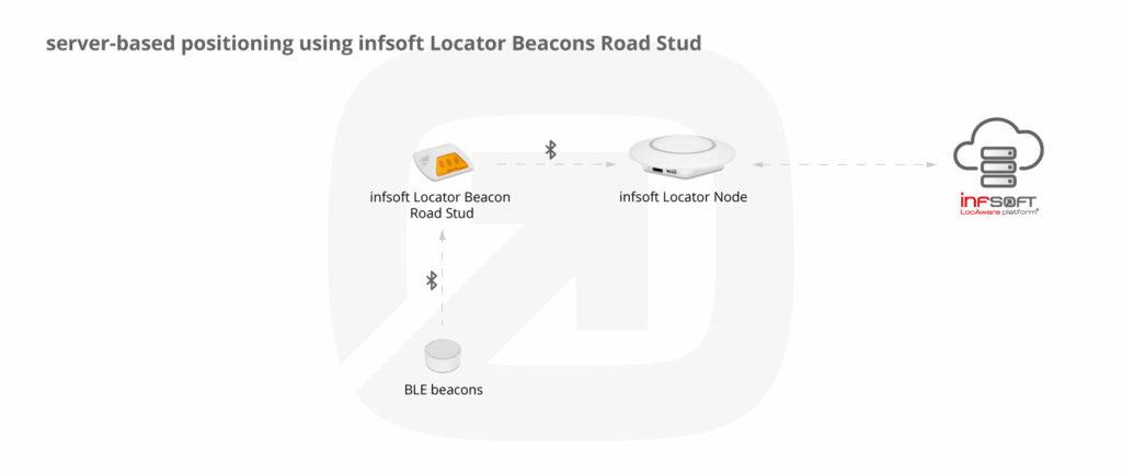 Positioning Using Infsoft Locator Beacons Road Stud
