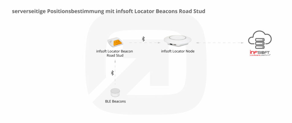 Positionsbestimmung Mit Infsoft Locator Beacons Road Stud